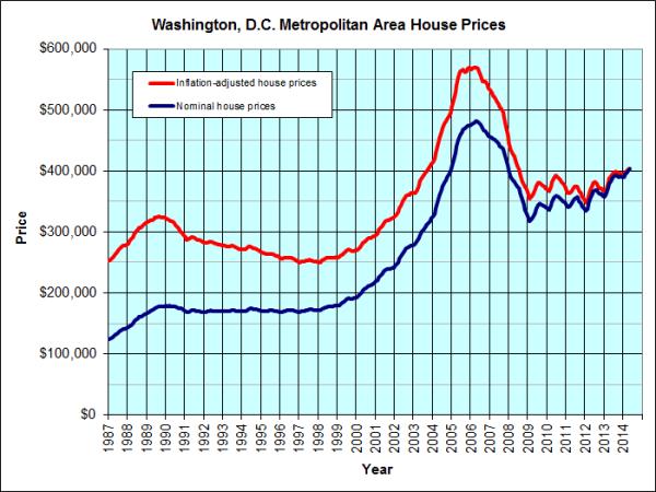 washington market data